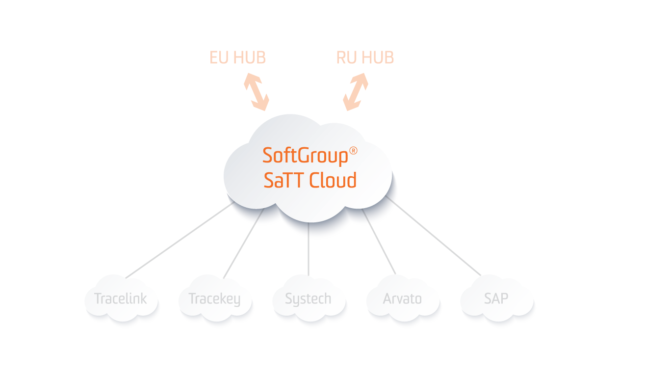 softgroup cloud service track and trace